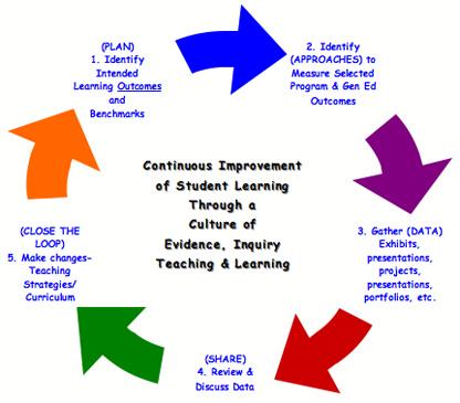 Curriculum development for higher education